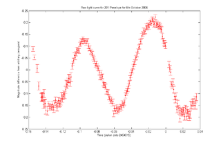 Light curve graph of light intensity of a celestial object or region, as a function of time