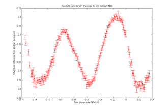 Light curve - Light curve of the asteroid 201 Penelope based on images taken on 6 October 2006 at Mount John University Observatory. Shows just over one full rotation, which lasts 3.7474 hours.