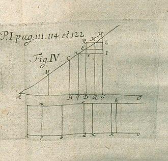 Colin Maclaurin - Illustration of critique of De fluxionibus libri duo published in Acta Eruditorum, 1747