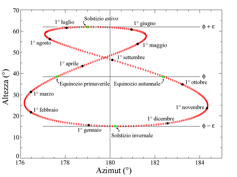 Analemma Earth it.png