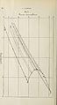 Archives néerlandaises des sciences exactes et naturelles (1897) (14759997431).jpg