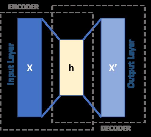 Autoencoder schema
