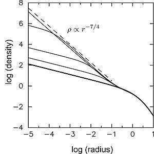 Bahcall–Wolf cusp - Growth of a Bahcall–Wolf cusp. The unit of length is the black hole influence radius. The elapsed time is roughly one relaxation time. The dashed line shows the steady-state density profile.