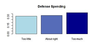 Ordinal data - Example bar plot of opinion on defense spending.
