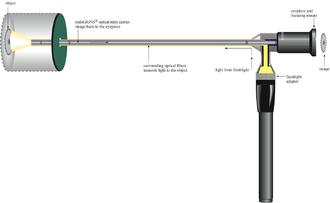 Borescope - Schematic view of a rigid borescope.