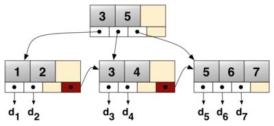 B+ tree - Wikipedia