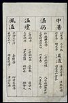 C14 Chinese medication chart; Heatstroke etc. Wellcome L0039603.jpg