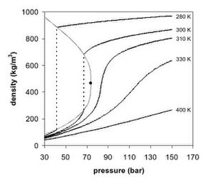 Supercritical fluid - Figure 2. Carbon dioxide density-pressure phase diagram