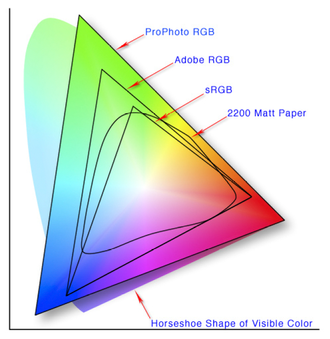 Color space - A comparison of the chromaticities enclosed by some color spaces.