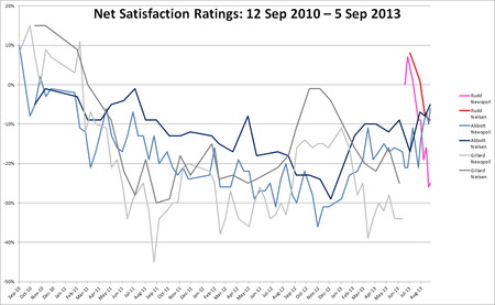 Combined net satisfaction polling Aus fed 2013.png