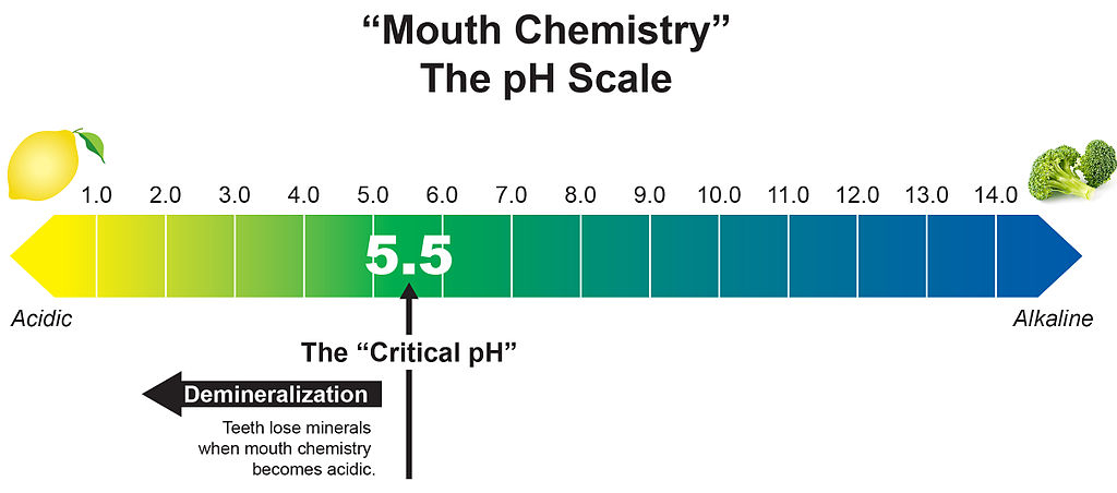 De-mineralization that Occurs in Acidic Mouth