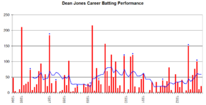 Dean Jones (cricketer) - Dean Jones' career performance graph.