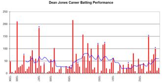 Dean Jones (cricketer) - Dean Jones' career performance graph.