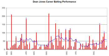 Dean Jones (cricketer) - Wikipedia