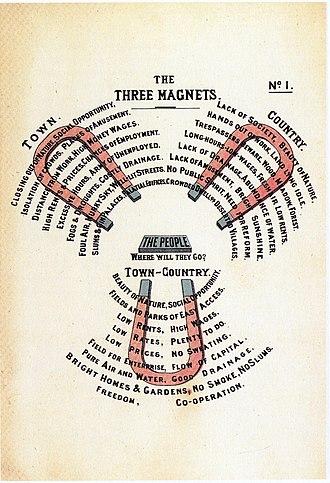 Garden Cities of To-morrow - Image: Diagram No.1 (Howard, Ebenezer, To morrow.)