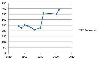 East Langton - Total Population of East Langton Civil Parish, Leicestershire as reported by the Census of Population from 1881 to 2011