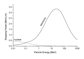 Stopping power (particle radiation) - Electronic and nuclear stopping power for aluminum ions in aluminum, versus particle energy per nucleon. The maximum of the nuclear stopping curve typically occurs at energies of the order of 1 keV per nucleon.