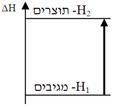 Endothermic reaction.PNG