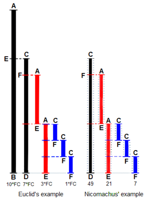 """Euclidean algorithm - Euclid's method for finding the greatest common divisor (GCD) of two starting lengths BA and DC, both defined to be multiples of a common """"unit"""" length. The length DC being shorter, it is used to """"measure"""" BA, but only once because remainder EA is less than DC. EA now measures (twice) the shorter length DC, with remainder FC shorter than EA. Then FC measures (three times) length EA. Because there is no remainder, the process ends with FC being the GCD. On the right Nicomachus' example with numbers 49 and 21 resulting in their GCD of 7 (derived from Heath 1908:300)."""