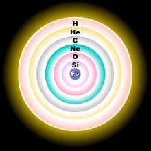 A concentric-sphere diagram, showing, from the core to the outer shell, iron, silicon, oxygen, neon, carbon, helium and hydrogen layers.