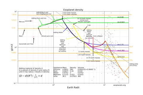 Exoplanet Density-Radius Scatter