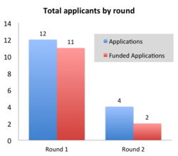 FDC total applicants by round, 2012-13.png