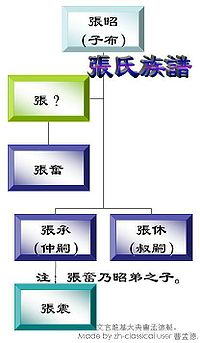 Family Tree of Zhang Zhao.JPG