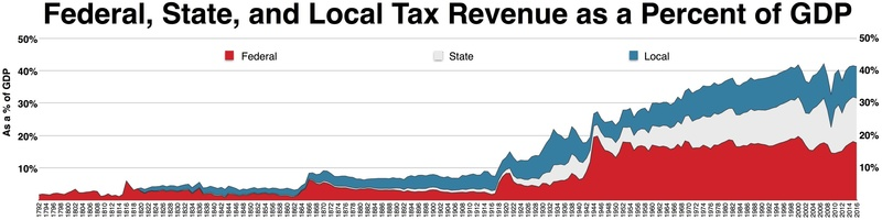 Federal, state, and local tax revenue as a percent of GDP