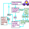 Flowchart Showing Driving to a Goal.png