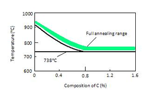 Annealing (metallurgy) - Full annealing temperature ranges