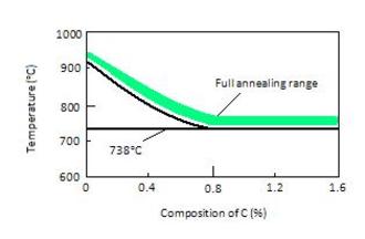 Annealing (metallurgy) - Full annealing temperature ranges