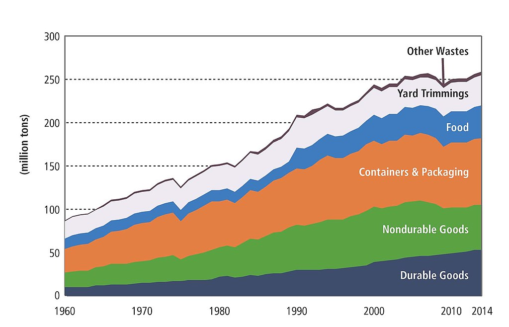 File Generation Of Products In Us Solid Waste 1960 2014