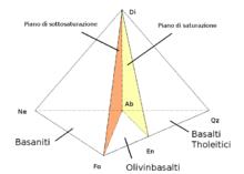 Tetraedro che rappresenta i vari tipi di basalto. I vertici sono: Nefelina, Diopside, Albite, Fosterite, Enstatite, Quarzo