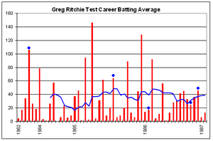 Greg Ritchie - Greg Ritchie's Test career batting performance.