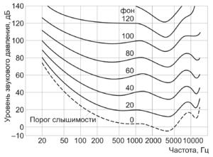 Для наглядности выбрана линейная шкала частот.  Не углубляясь в детали процесса восприятия звука слуховой системой...