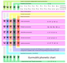 Gurmukhi - Wikipedia