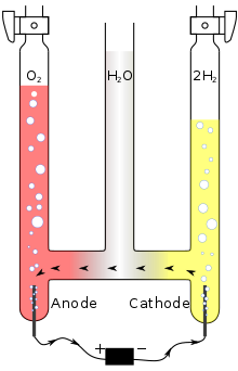 A drawing of three vertical pipes connected at the bottom and filled with oxygen (left pipe), water (middle) and hydrogen (right). Anode and cathode electrodes are inserted into the left and right pipes and externally connected to a battery.