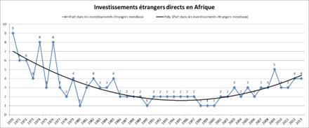 la courbe qui concerne la période 1970-2013 a globalement une forme en «U» avec un minimum à 2 entre 1991 et 1997
