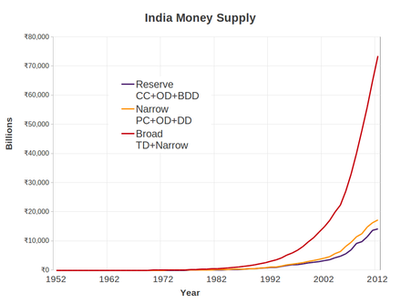 Components of the money supply of India in billions of Rupee for 1950-2011 India Money Supply Components--Larger Label Fonts.png