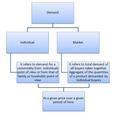 Individual Demand and Market Demand.png