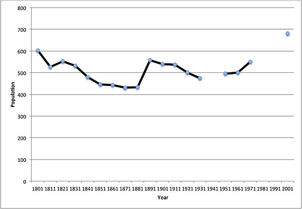 Kinlet Population Between 1801 and 2001