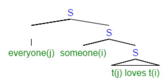 Logical Form (linguistics) - Everyone has someone that they love, not necessarily the same person
