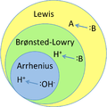Lewis-Bronsted-Arrhenius.png