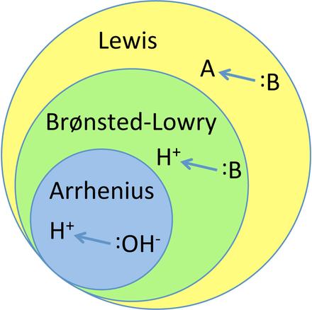 (UFRGS 2012)Ácido Básico dos Compostos Orgânicos  440px-Lewis-Bronsted-Arrhenius