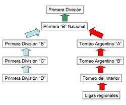 Anexo:Clubes de fútbol de Argentina