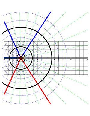 Complex logarithm - The circles Re(Log z) = constant and the rays Im(Log z) = constant in the complex z-plane.