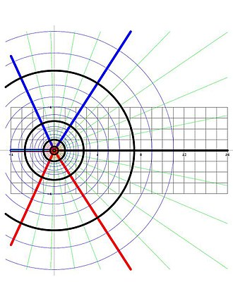 Complex logarithm - The circles Re(Log z) = constant and the rays Im(Log z) = constant in the complex z-plane.