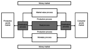 Production (economics) - Main processes of a producing company (Saari 2006,3)