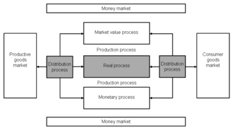 Production (economics) - Main processes of a producing company (Saari 2006,3)
