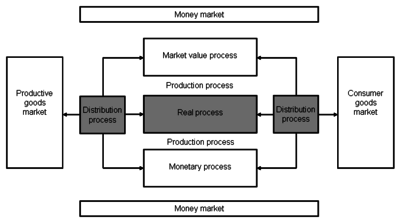 production economics wikipedia